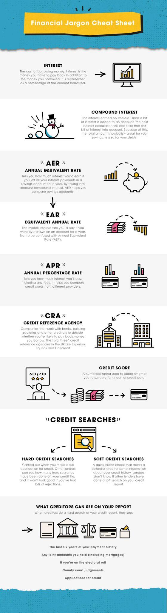 Infographic on saving money