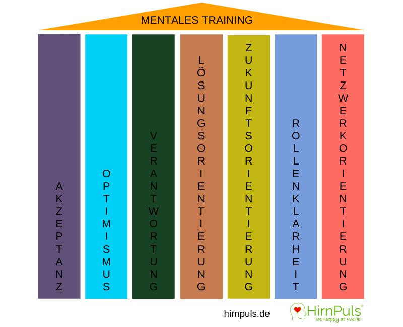 Diagramm Mentales Training