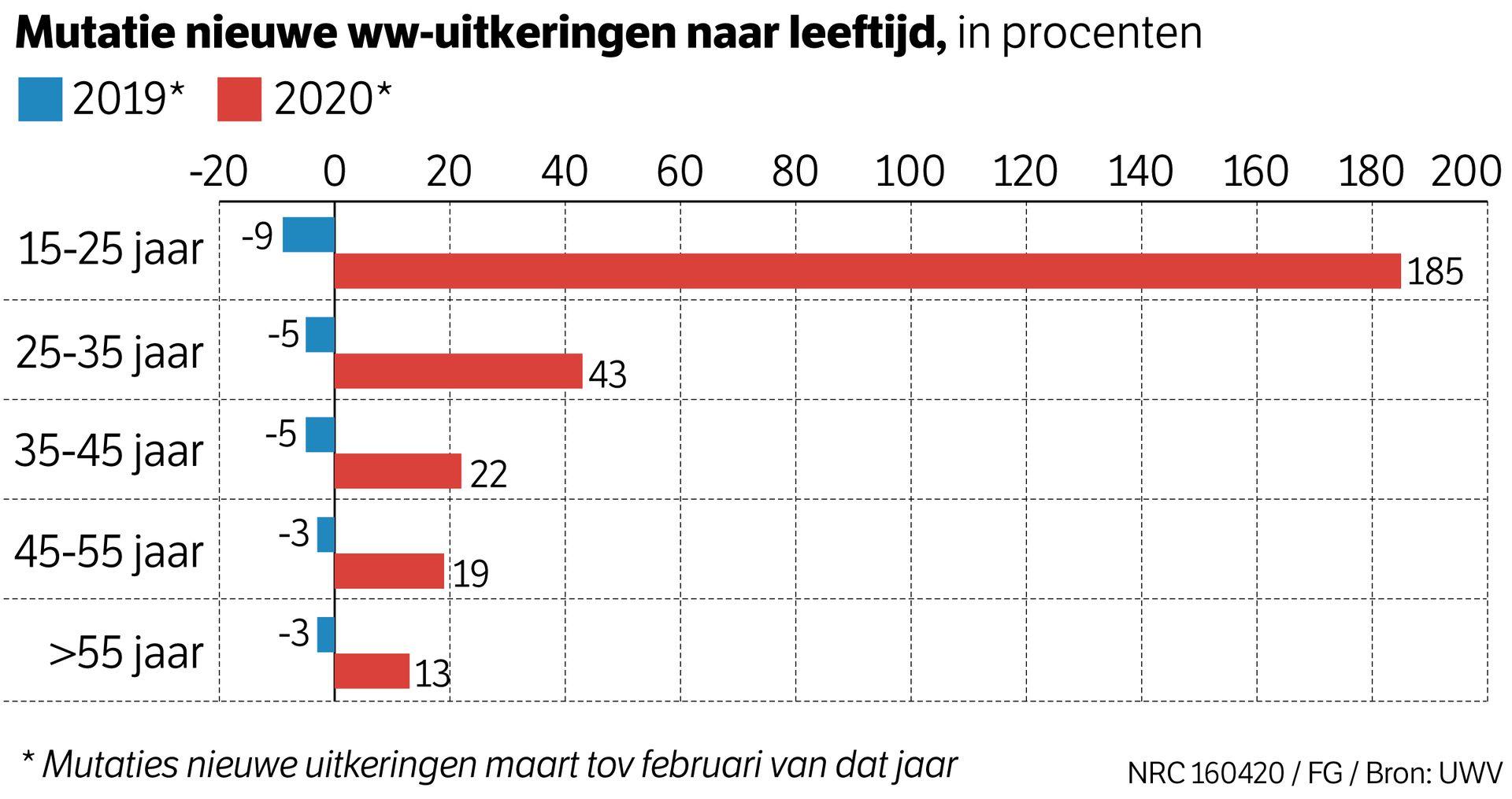 Werkloosheid stijgt onder jongeren. Bron: NRC