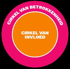 Cirkel van invloed