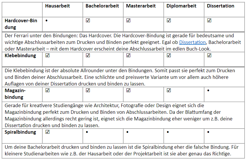 Tabelle Bindung