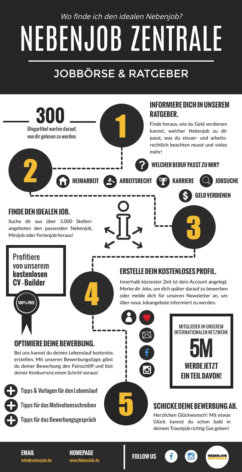 Infografik über die NebenJob Zentrale